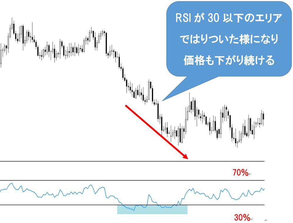 RSI失敗パターン下げ