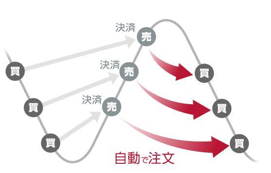 iサイクル図