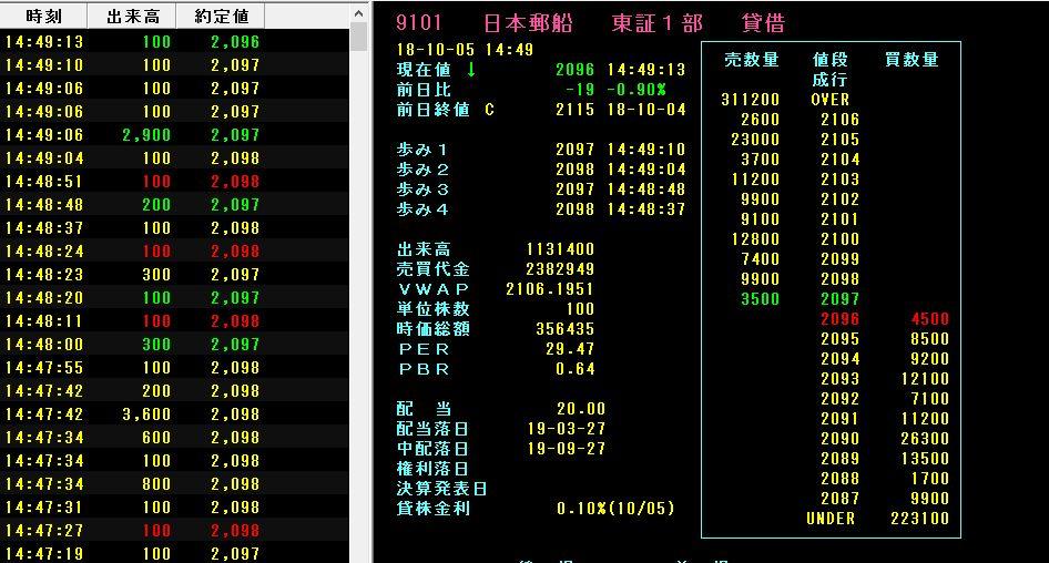 9101日本郵船
