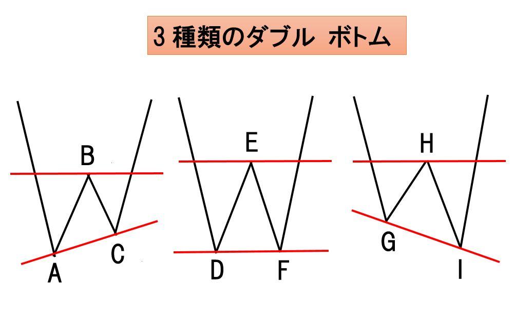 3種類のWボトム