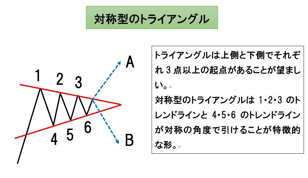 対称型トライアングル